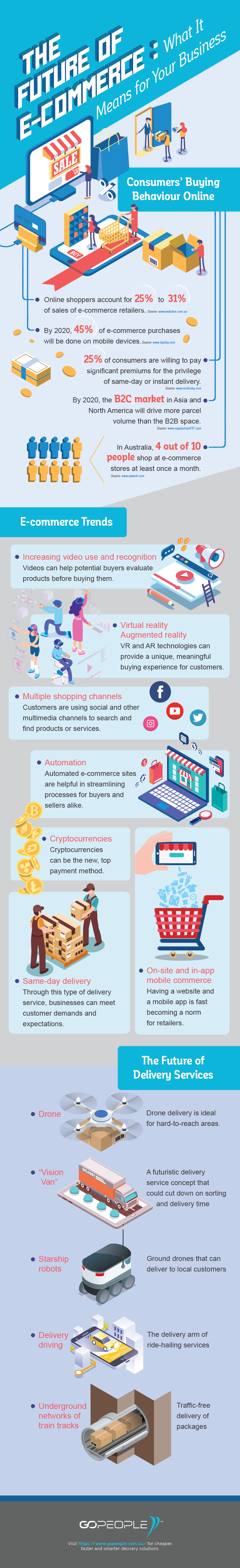 New Infographic on E-Commerce's Future
