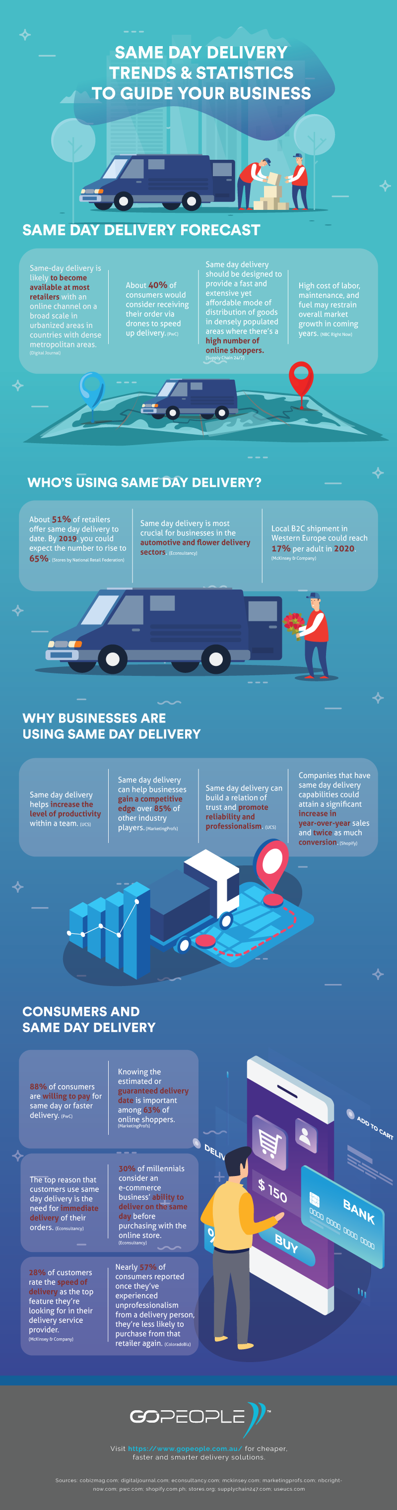 Same Day Delivery Trends and Statistics to Guide Your Business Infographic