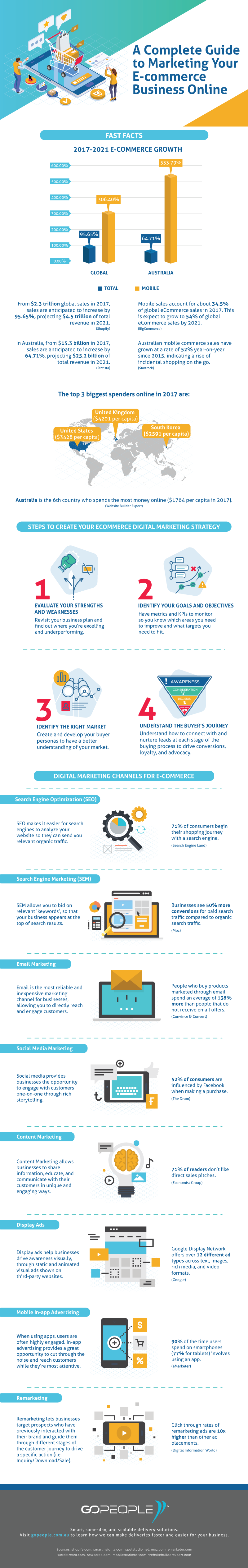 Complete Guide to Marketing Your Ecommerce Business Online-Infographic